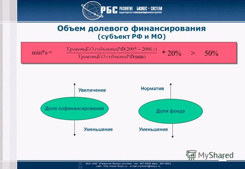 12 Объем долевого финансирования (субъект РФ и МО) min% = * 20% > 50% Доля софинансирования Доля фонда Увеличение Уменьшение Норматив