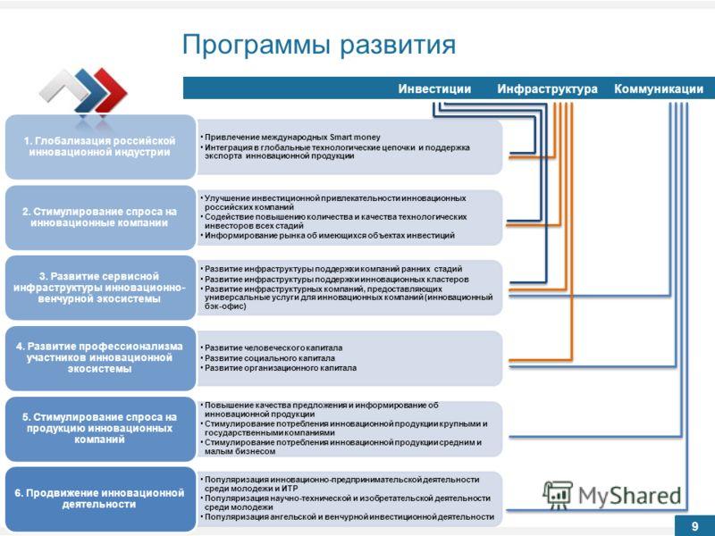 Программы развития ИнвестицииИнфраструктураКоммуникации 9 Привлечение международных Smart money Интеграция в глобальные технологические цепочки и поддержка экспорта инновационной продукции 1. Глобализация российской инновационной индустрии Улучшение