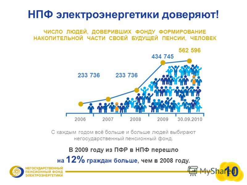 НПФ электроэнергетики доверяют! 562 596 ЧИСЛО ЛЮДЕЙ, ДОВЕРИВШИХ ФОНДУ ФОРМИРОВАНИЕ НАКОПИТЕЛЬНОЙ ЧАСТИ СВОЕЙ БУДУЩЕЙ ПЕНСИИ, ЧЕЛОВЕК 434 745 233 736 200620072008200930.09.2010 С каждым годом всё больше и больше людей выбирают негосударственный пенсио