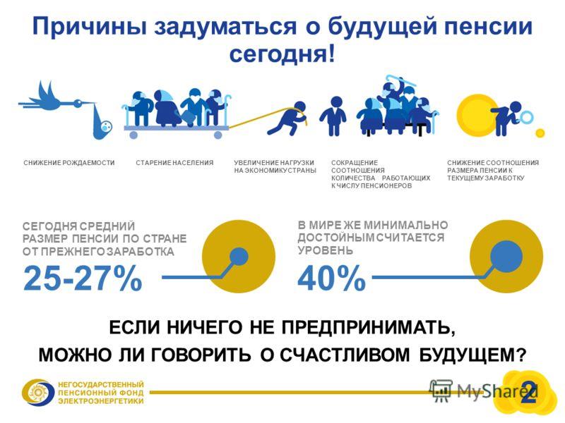 Причины задуматься о будущей пенсии сегодня! СНИЖЕНИЕ РОЖДАЕМОСТИ СЕГОДНЯ СРЕДНИЙ РАЗМЕР ПЕНСИИ ПО СТРАНЕ ОТ ПРЕЖНЕГО ЗАРАБОТКА 25-27% СТАРЕНИЕ НАСЕЛЕНИЯУВЕЛИЧЕНИЕ НАГРУЗКИ НА ЭКОНОМИКУ СТРАНЫ СОКРАЩЕНИЕ СООТНОШЕНИЯ КОЛИЧЕСТВА РАБОТАЮЩИХ К ЧИСЛУ ПЕНС