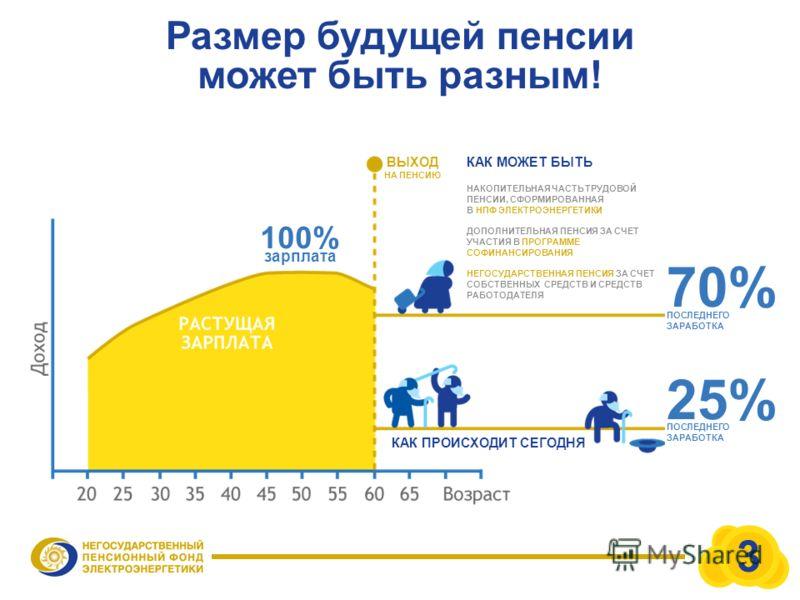 Размер будущей пенсии может быть разным! КАК МОЖЕТ БЫТЬ НАКОПИТЕЛЬНАЯ ЧАСТЬ ТРУДОВОЙ ПЕНСИИ, СФОРМИРОВАННАЯ В НПФ ЭЛЕКТРОЭНЕРГЕТИКИ ДОПОЛНИТЕЛЬНАЯ ПЕНСИЯ ЗА СЧЕТ УЧАСТИЯ В ПРОГРАММЕ СОФИНАНСИРОВАНИЯ НЕГОСУДАРСТВЕННАЯ ПЕНСИЯ ЗА СЧЕТ СОБСТВЕННЫХ СРЕДСТ
