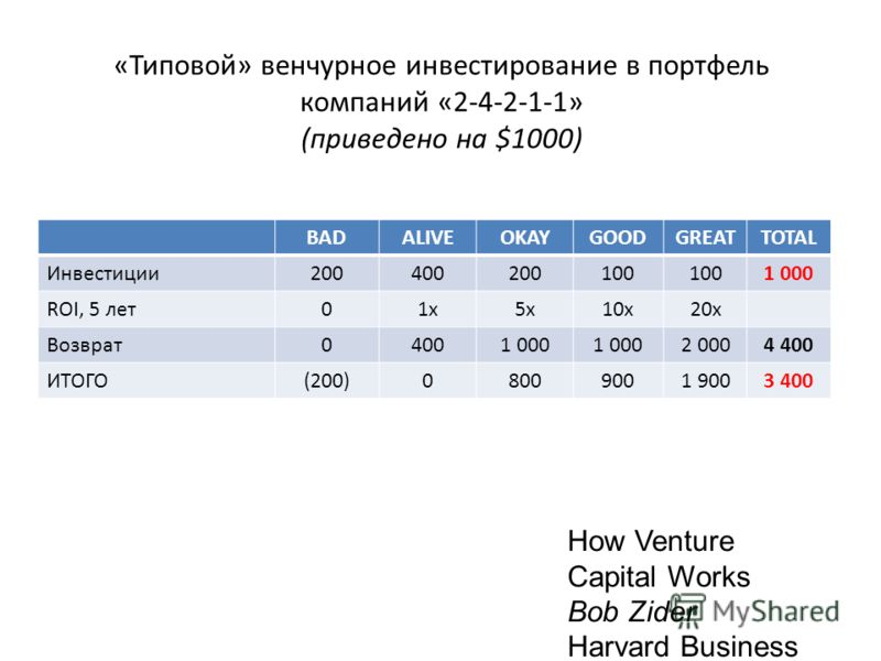 «Типовой» венчурное инвестирование в портфель компаний «2-4-2-1-1» (приведено на $1000) BADALIVEOKAYGOODGREATTOTAL Инвестиции200400200100 1 000 ROI, 5 лет01x1x5x10x20x Возврат04001 000 2 0004 400 ИТОГО(200)08009001 9003 400 How Venture Capital Works