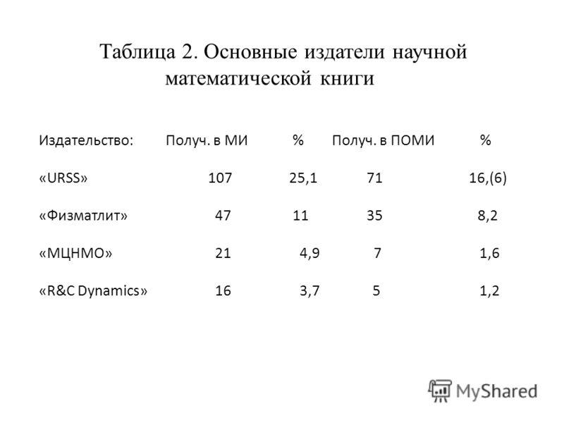 Таблица 2. Основные издатели научной математической книги Издательство: Получ. в МИ % Получ. в ПОМИ % «URSS»107 25,1 71 16,(6) «Физматлит» 47 11 35 8,2 «МЦНМО» 21 4,9 7 1,6 «R&C Dynamics» 16 3,7 5 1,2