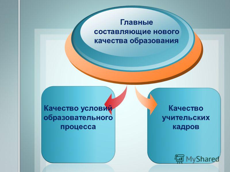 Главные составляющие нового качества образования Качество условий образовательного процесса Качество учительских кадров