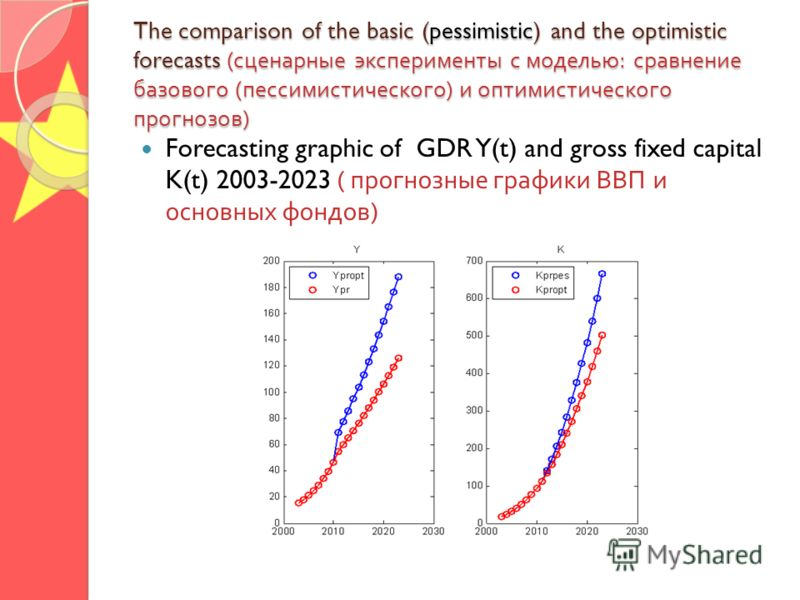The comparison of the basic (pessimistic) and the optimistic forecasts ( сценарные эксперименты с моделью : сравнение базового ( пессимистического ) и оптимистического прогнозов ) Forecasting graphic of GDR Y(t) and gross fixed capital K(t) 2003-2023