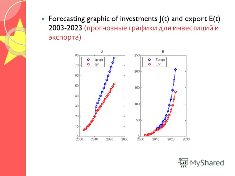 Forecasting graphic of investments J(t) and export E(t) 2003-2023 ( прогнозные графики для инвестиций и экспорта )