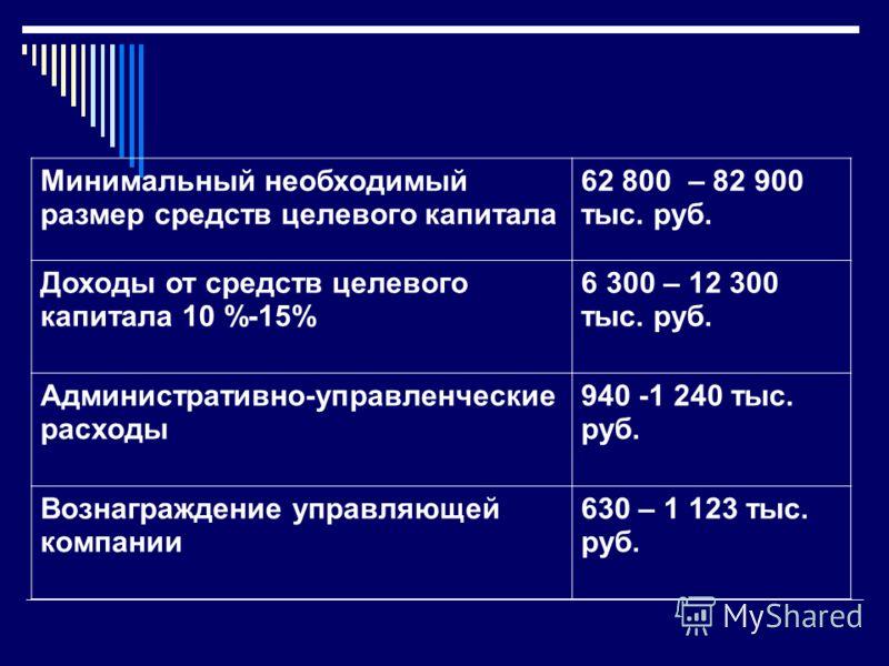 Минимальный необходимый размер средств целевого капитала 62 800 – 82 900 тыс. руб. Доходы от средств целевого капитала 10 %-15% 6 300 – 12 300 тыс. руб. Административно-управленческие расходы 940 -1 240 тыс. руб. Вознаграждение управляющей компании 6