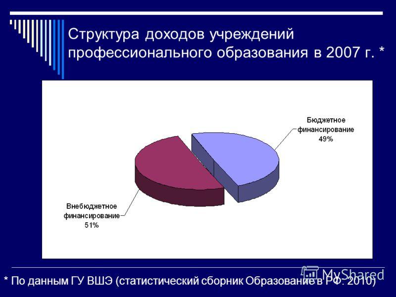 Структура доходов учреждений профессионального образования в 2007 г. * * По данным ГУ ВШЭ (статистический сборник Образование в РФ: 2010)