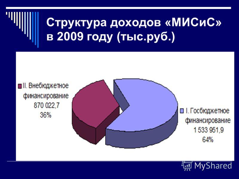 Структура доходов «МИСиС» в 2009 году (тыс.руб.)