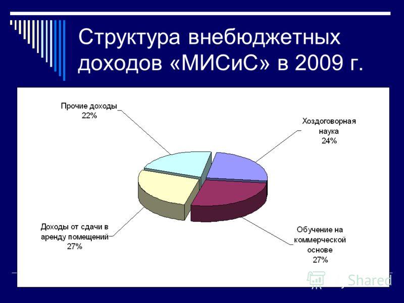 Структура внебюджетных доходов «МИСиС» в 2009 г.