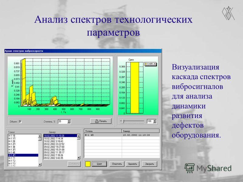 Анализ спектров технологических параметров Визуализация каскада спектров вибросигналов для анализа динамики развития дефектов оборудования.