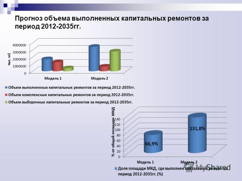 Прогноз объема выполненных капитальных ремонтов за период 2012-2035гг.