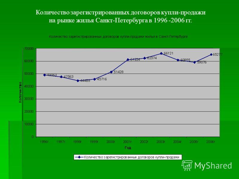 Количество зарегистрированных договоров купли-продажи на рынке жилья Санкт-Петербурга в 1996 -2006 гг.