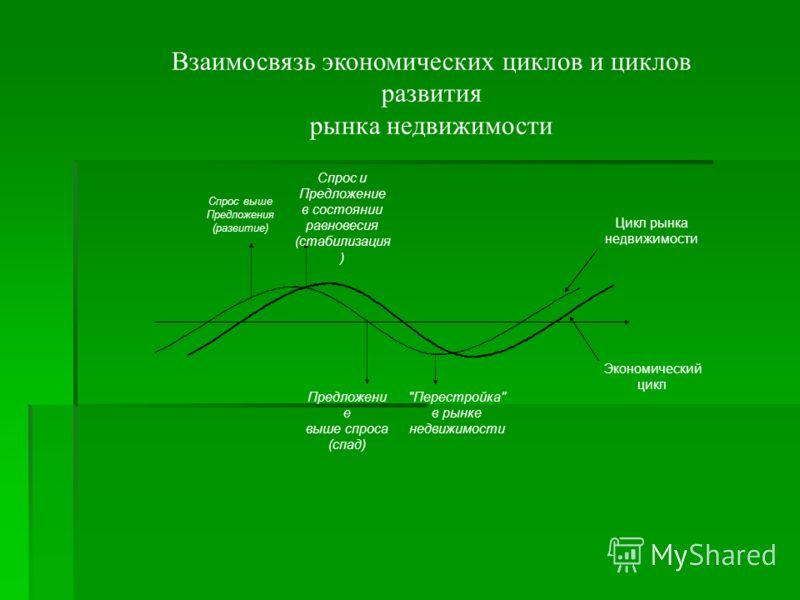 Взаимосвязь экономических циклов и циклов развития рынка недвижимости Цикл рынка недвижимости Экономический цикл Спрос выше Предложения (развитие) Спрос и Предложение в состоянии равновесия (стабилизация ) Предложени е выше спроса (спад)