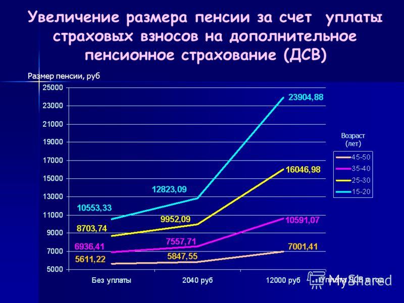 Увеличение размера пенсии за счет уплаты страховых взносов на дополнительное пенсионное страхование (ДСВ) Возраст (лет) Размер пенсии, руб Уплата ДСВ в год
