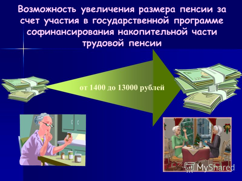 от 1400 до 13000 рублей Возможность увеличения размера пенсии за счет участия в государственной программе софинансирования накопительной части трудовой пенсии