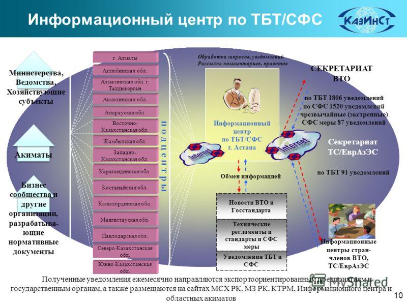 Полученные уведомления ежемесячно направляются экспортоориентированным предприятиям и государственным органам, а также размещаются на сайтах МСХ РК, МЗ РК, КТРМ, Информационного центра и областных акиматов Информационный центр по ТБТ/СФС г. Астана г.