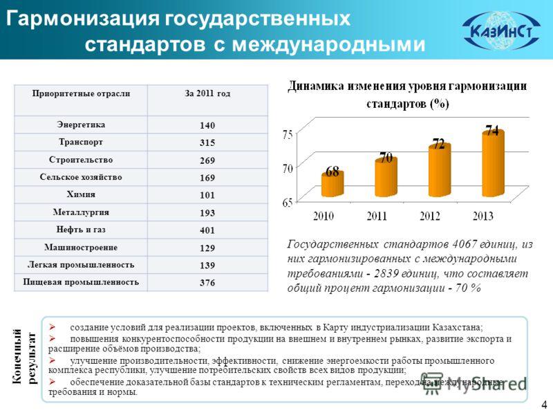 создание условий для реализации проектов, включенных в Карту индустриализации Казахстана; повышения конкурентоспособности продукции на внешнем и внутреннем рынках, развитие экспорта и расширение объёмов производства; улучшение производительности, эфф