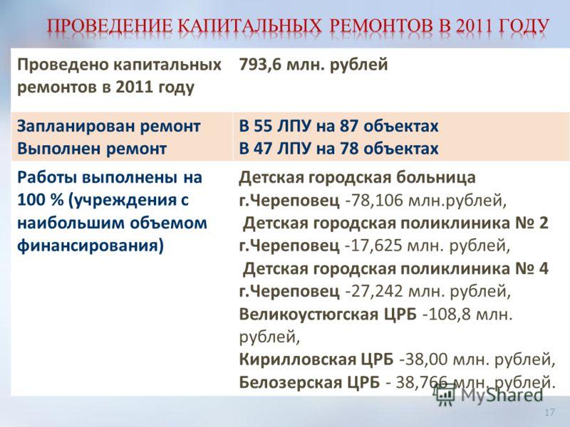 Проведено капитальных ремонтов в 2011 году 793,6 млн. рублей Запланирован ремонт Выполнен ремонт В 55 ЛПУ на 87 объектах В 47 ЛПУ на 78 объектах Работы выполнены на 100 % (учреждения с наибольшим объемом финансирования) Детская городская больница г.Ч