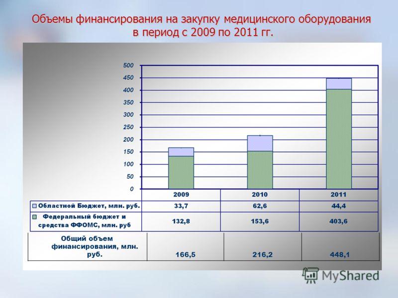 Объемы финансирования на закупку медицинского оборудования в период с 2009 по 2011 гг. Общий объем финансирования, млн. руб.166,5216,2448,1