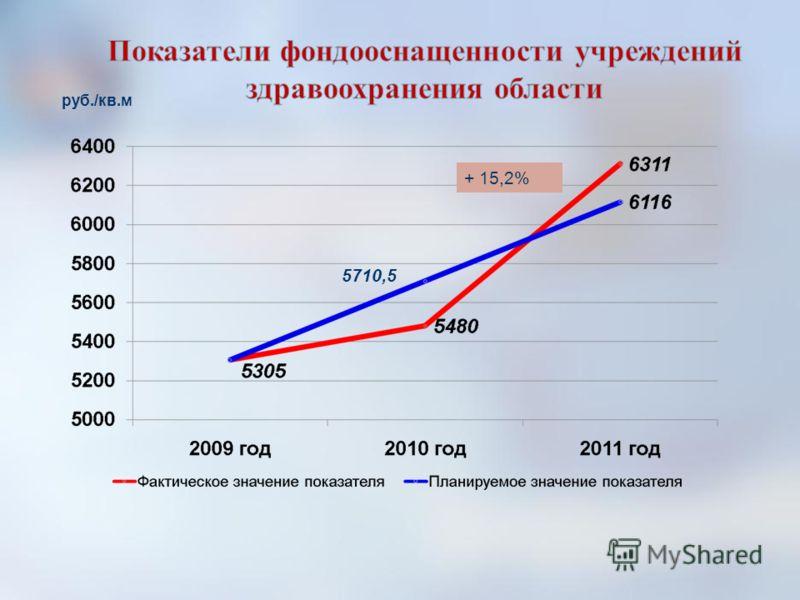 руб./кв.м 5710,5 + 15,2%