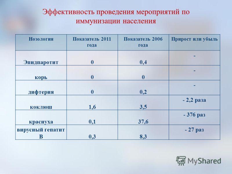 НозологияПоказатель 2011 года Показатель 2006 года Прирост или убыль Эпидпаротит00,4 - корь00 - дифтерия00,2 - коклюш1,63,5 - 2,2 раза краснуха0,137,6 - 376 раз вирусный гепатит В0,38,3 - 27 раз Эффективность проведения мероприятий по иммунизации нас