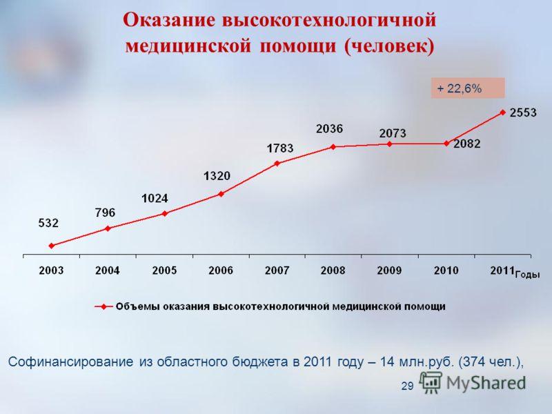 29 Оказание высокотехнологичной медицинской помощи (человек) Софинансирование из областного бюджета в 2011 году – 14 млн.руб. (374 чел.), + 22,6%
