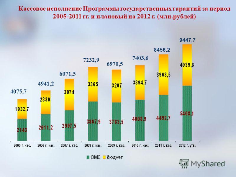 Кассовое исполнение Программы государственных гарантий за период 2005-2011 гг. и плановый на 2012 г. (млн.рублей) 4075,7 4941,2 6071,5 7232,9 6970,5 7403,6 8456,2 9447,7