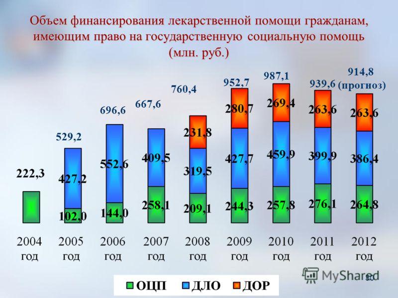 Объем финансирования лекарственной помощи гражданам, имеющим право на государственную социальную помощь (млн. руб.) 30 529,2 696,6 667,6 760,4 952,7 987,1 939,6 914,8 (прогноз)
