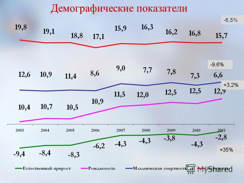 Демографические показатели -6,5%-6,5%