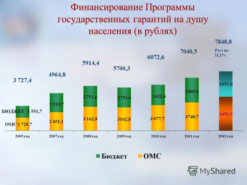 Финансирование Программы государственных гарантий на душу населения (в рублях) 5914,4 4964,8 3 727,4 5700,3 6072,6 7040,5 7848,8 Рост на 11,1%