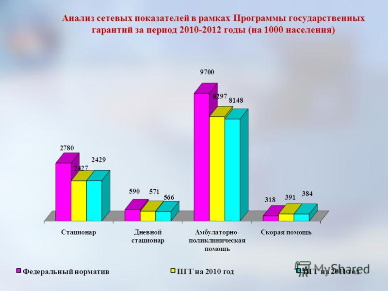 Анализ сетевых показателей в рамках Программы государственных гарантий за период 2010-2012 годы (на 1000 населения)