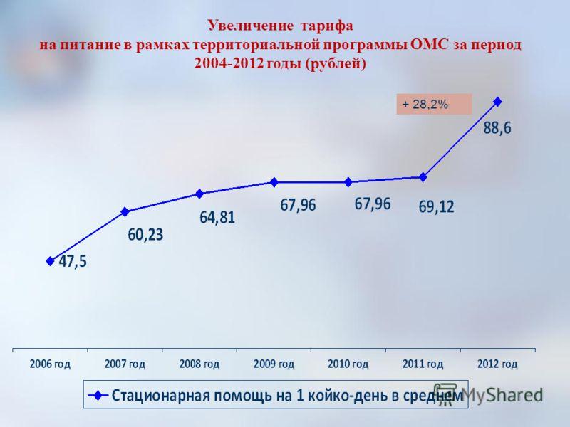 Увеличение тарифа на питание в рамках территориальной программы ОМС за период 2004-2012 годы (рублей) + 28,2%