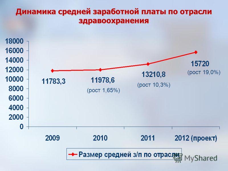 Динамика средней заработной платы по отрасли здравоохранения (рост 1,65%) (рост 10,3%) (рост 19,0%)