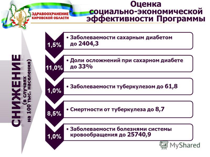 Оценка социально-экономической эффективности Программы 1,5% Заболеваемости сахарным диабетом до 2404,3 11,0% Доли осложнений при сахарном диабете до 33% 1,0% Заболеваемости туберкулезом до 61,8 8,5% Смертности от туберкулеза до 8,7 1,0% Заболеваемост