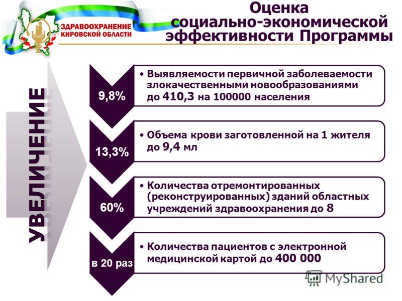 Оценка социально-экономической эффективности Программы 9,8% Выявляемости первичной заболеваемости злокачественными новообразованиями до 410,3 на 100000 населения 13,3% Объема крови заготовленной на 1 жителя до 9,4 мл 60% Количества отремонтированных