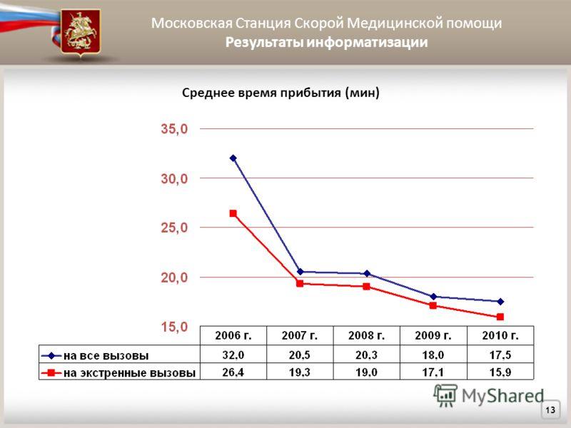 Московская Станция Скорой Медицинской помощи Результаты информатизации 13 Среднее время прибытия (мин)