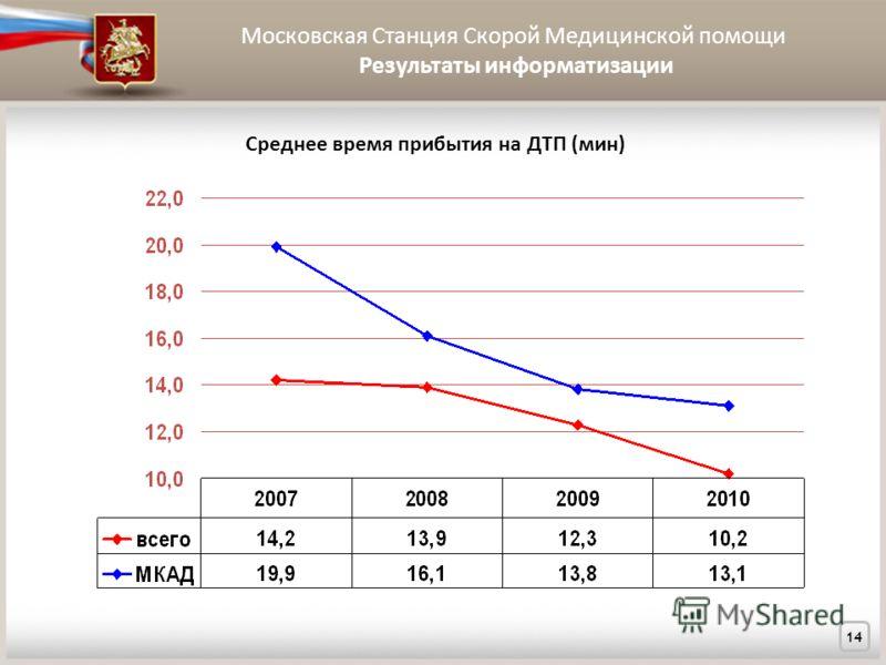Московская Станция Скорой Медицинской помощи Результаты информатизации 14 Среднее время прибытия на ДТП (мин)