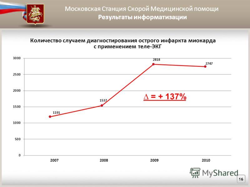 Московская Станция Скорой Медицинской помощи Результаты информатизации 16 Количество случаем диагностирования острого инфаркта миокарда с применением теле-ЭКГ