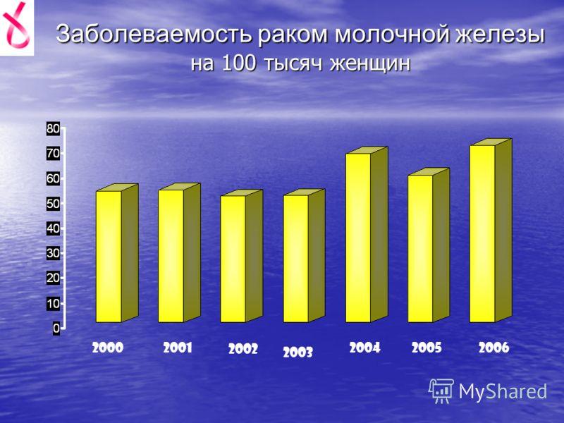 Заболеваемость раком молочной железы на 100 тысяч женщин 20002001 2002 2003 200420052006