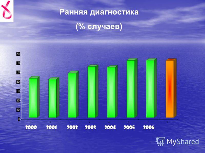 Ранняя диагностика (% случаев) 2000200120022003200420052006
