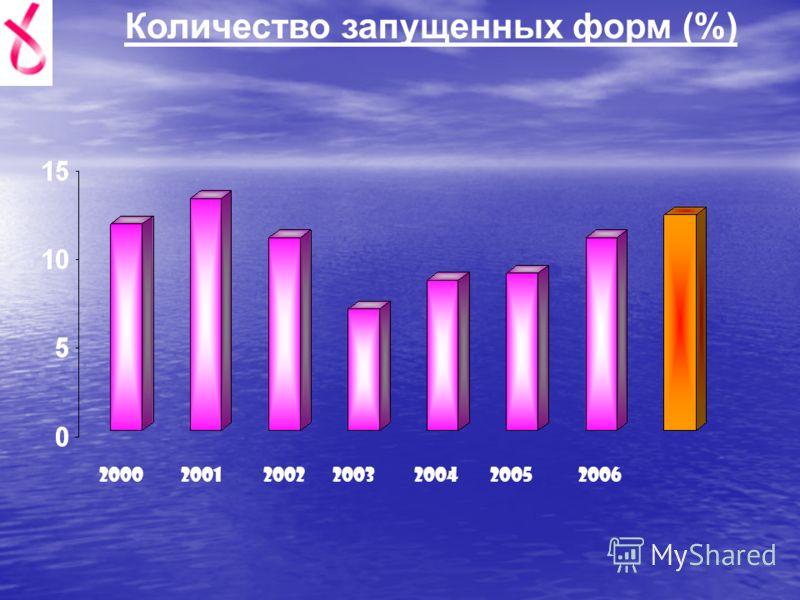 Количество запущенных форм (%) 2000200120022003200420052006