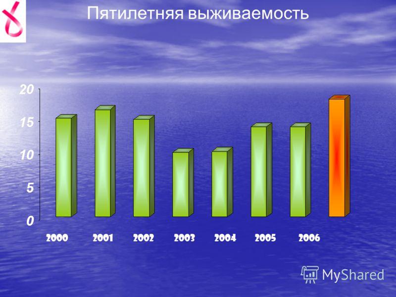 Пятилетняя выживаемость 2000200120022003200420052006