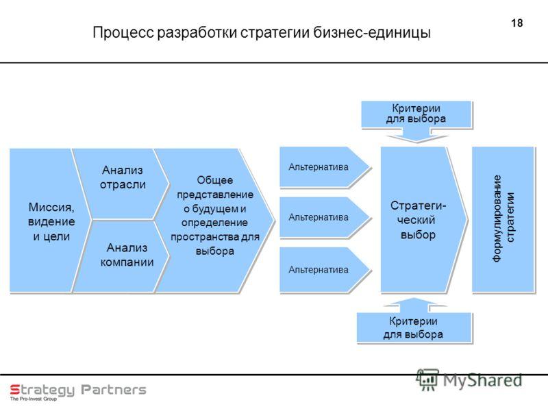 18 Альтернатива Стратеги- ческий выбор Стратеги- ческий выбор Критерии для выбора Критерии для выбора Критерии для выбора Критерии для выбора Формулирование стратегии Формулирование стратегии Миссия, видение и цели Анализ отрасли Анализ компании Обще