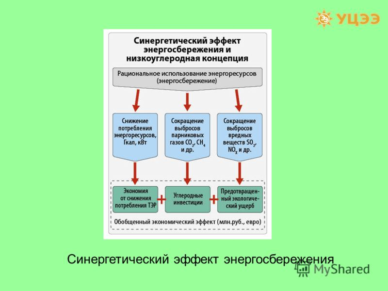 Синергетический эффект энергосбережения
