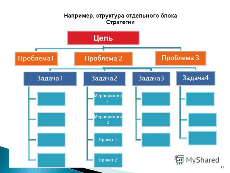 Цель Проблема1Проблема 2 Задача1Задача2 Мероприятие 1 Мероприятие 2 Проект 1 Проект 2 Задача3 Задача4 Проблема 3 11 Например, структура отдельного блока Стратегии