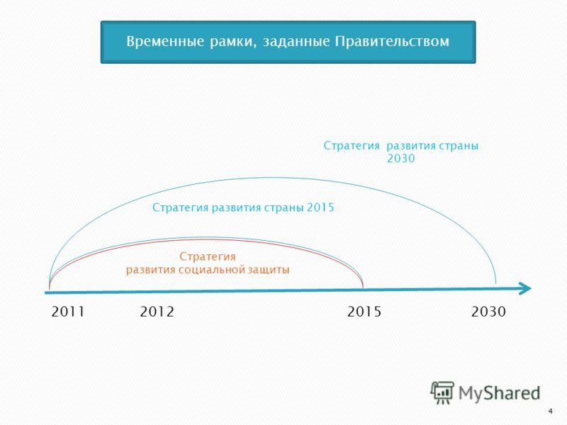4 Стратегия развития страны 2030 2012203020152011 Стратегия развития страны 2015 Стратегия развития социальной защиты Временные рамки, заданные Правительством