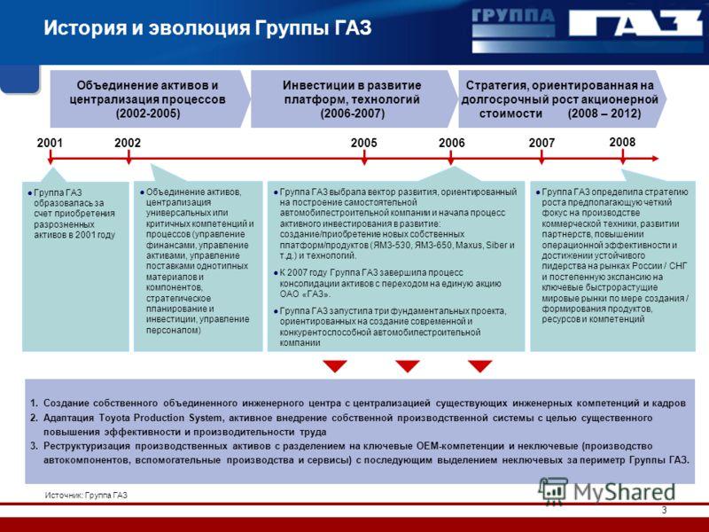 3 История и эволюция Группы ГАЗ Группа ГАЗ образовалась за счет приобретения разрозненных активов в 2001 году Объединение активов, централизация универсальных или критичных компетенций и процессов (управление финансами, управление активами, управлени