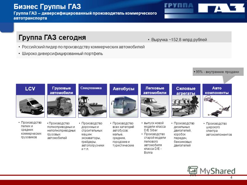 4 Группа ГАЗ сегодня Российский лидер по производству коммерческих автомобилей Широко диверсифицированный портфель Выручка ~152,8 млрд.рублей LCV Грузовые автомобили Спецтехника Автобусы Легковые автомобили Силовые агрегаты Авто компоненты 95% - внут