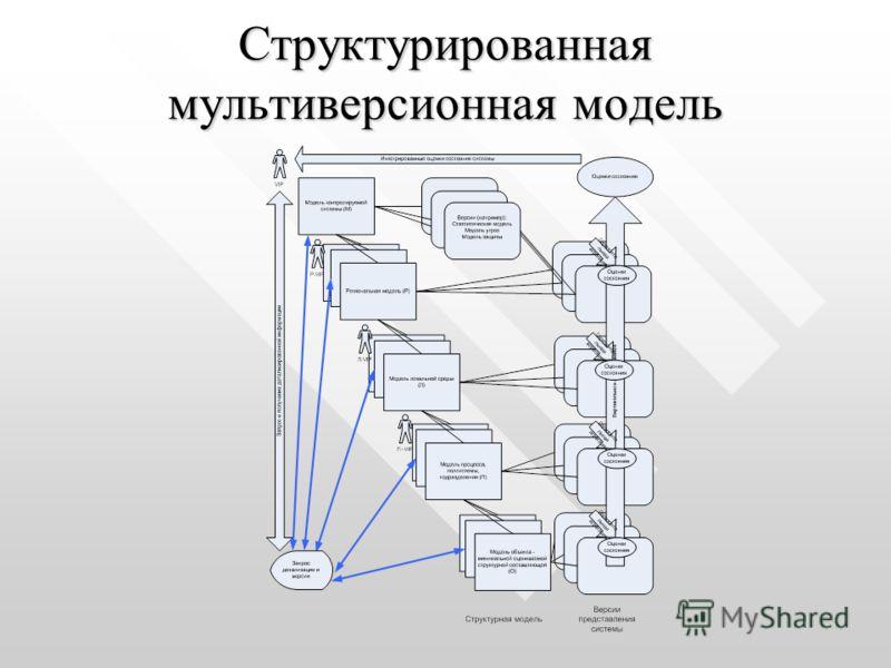 Структурированная мультиверсионная модель